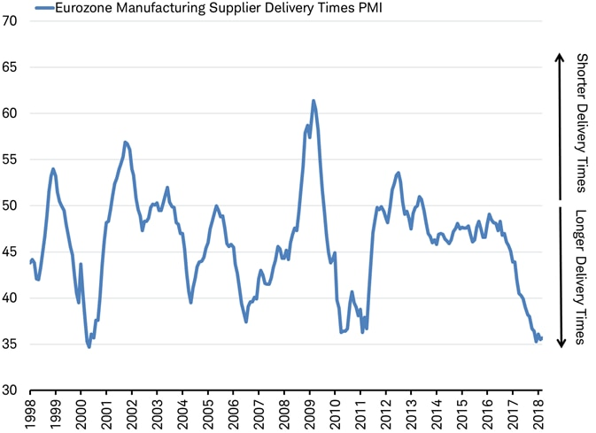 EZ Manufacturing Supplier Delivery Times