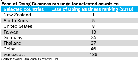 Ease of doing business rankings table