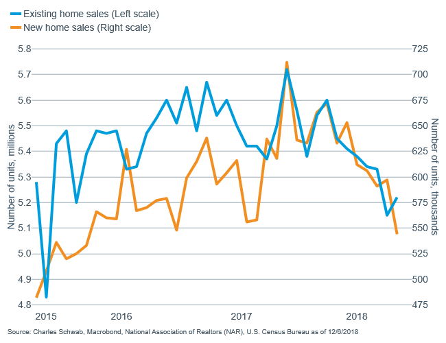 Existing home sales vs new home sales