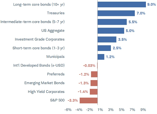 Fixed Income Asset Class Total Returns