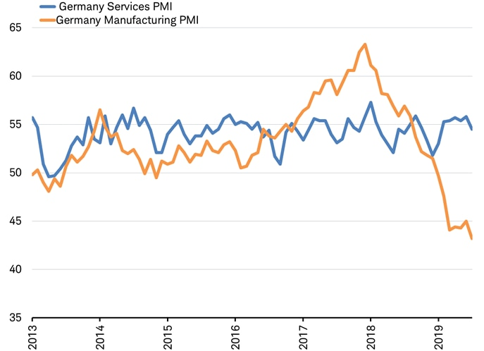 German Services and Manufacturing PMIs