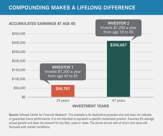 Compounding makes a lifelong difference.