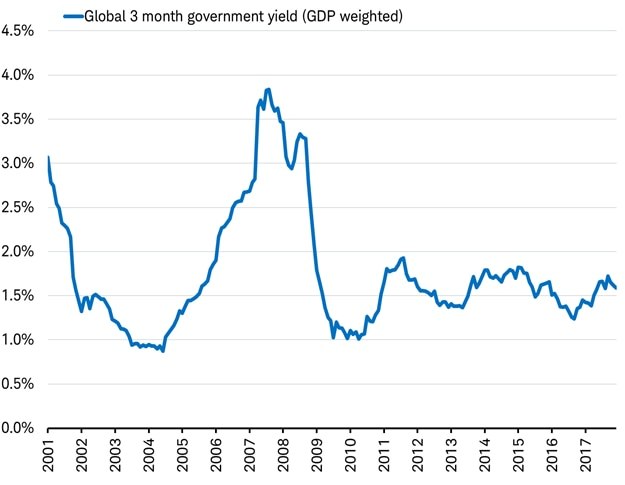 Global 3-month government yield