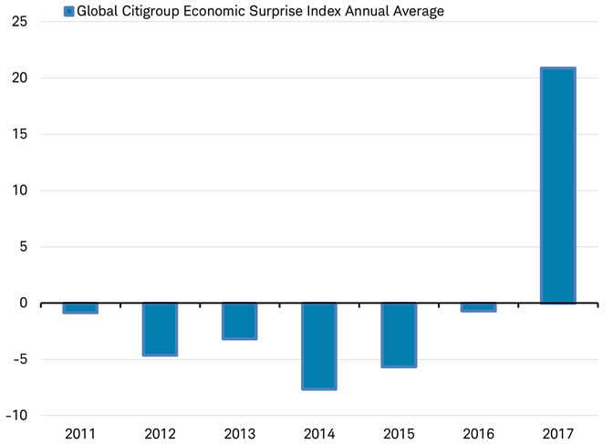 Global Citigroup Economic Surprise Index