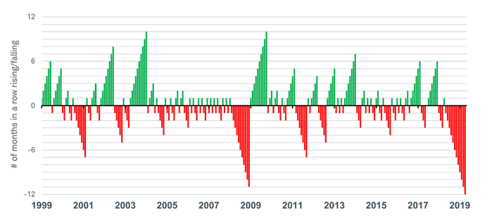 Global PMI up and down months