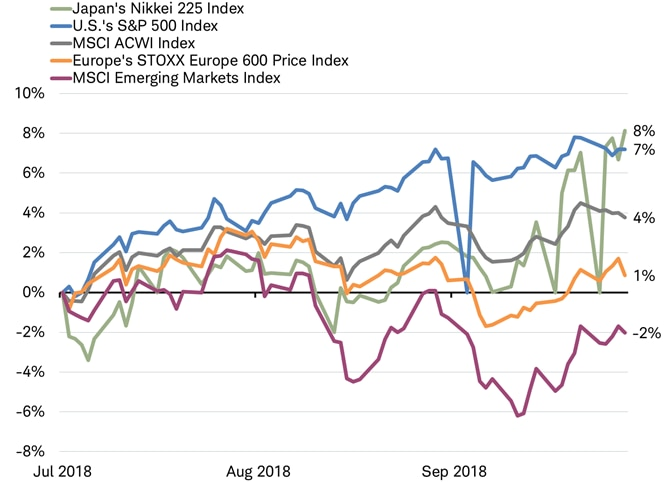 Global indexes