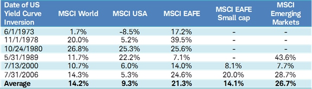 Global indicies performance after yield curve inversion
