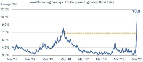 high yield bond index