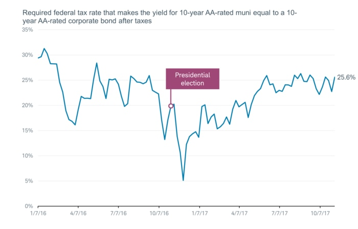 : A 10-year AA-rated muni would yield more than a comparable corporate bond after taxes at marginal tax rates above 25.6%.