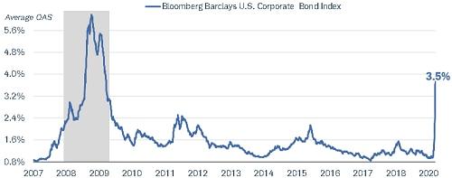 Corporate bond index