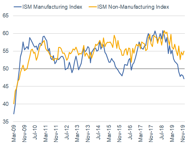 ISM Manufacturing and NonManufacturing
