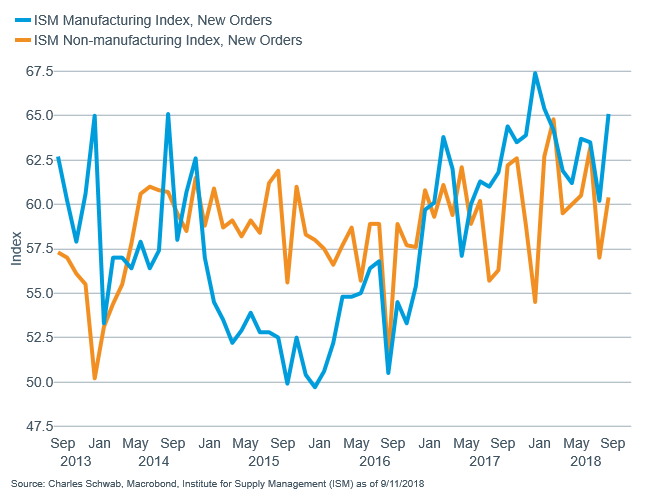 ISM manufacturing new orders vs non-manufacturing new orders