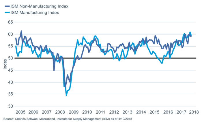 ISM Non-Manufacturing Index and ISM Manufacturing Index