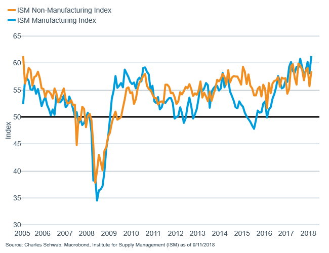 ISM manufacturing vs ISM non-manufacturing