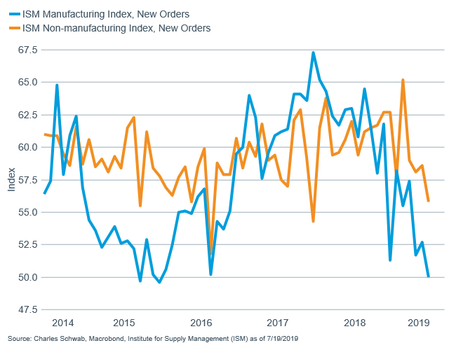 ISM manufacturing and non-manufacturing new orders