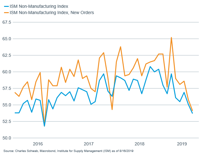 ISM non-manuf vs ISM non-manuf new orders
