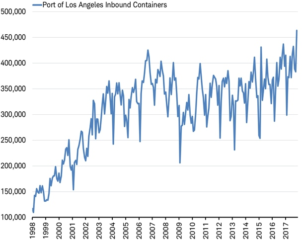 Inbound Containers - Port of Los Angeles