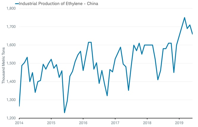 Industrial Production of Ethylene - China