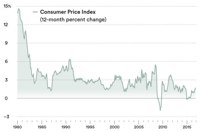 From 1980 through 2016, the average annual U.S. inflation rate dropped 12.2%.
