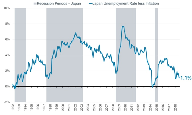 Japan Unemployment less inflation