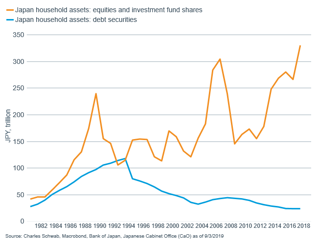 Japan household assets and debt securities