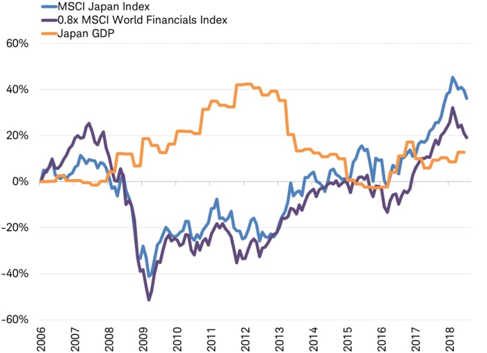 Japanese stocks: GDP vs. Financials
