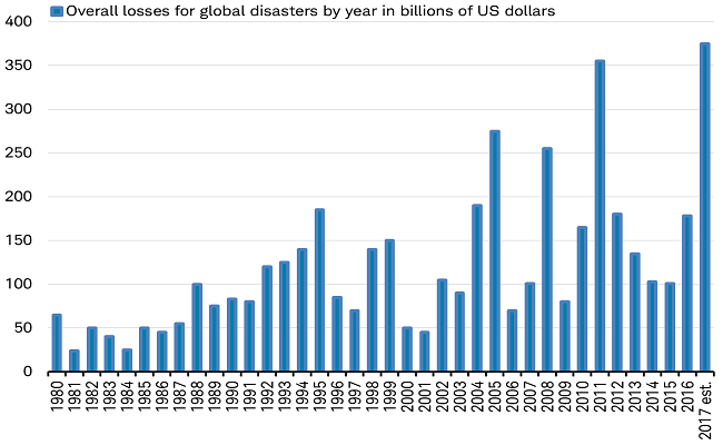 Overall Losses for Global Disasters