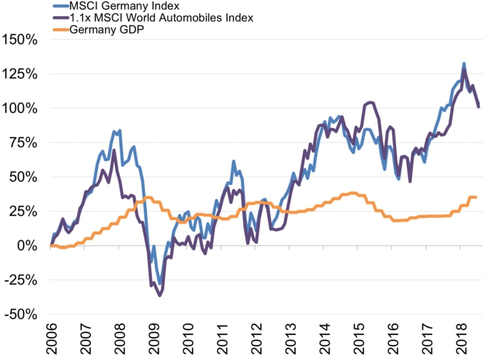 German stocks: GDP vs. autos