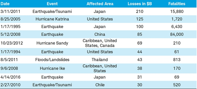 Most Costly Global Disasters