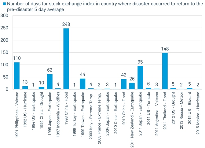 Number of Days to Recover From Disasters
