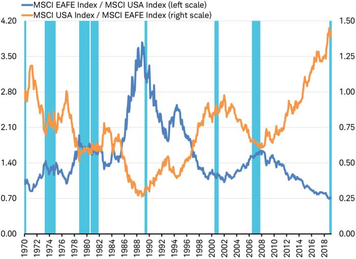 MSCI EAFE Index/MSCI USA Index