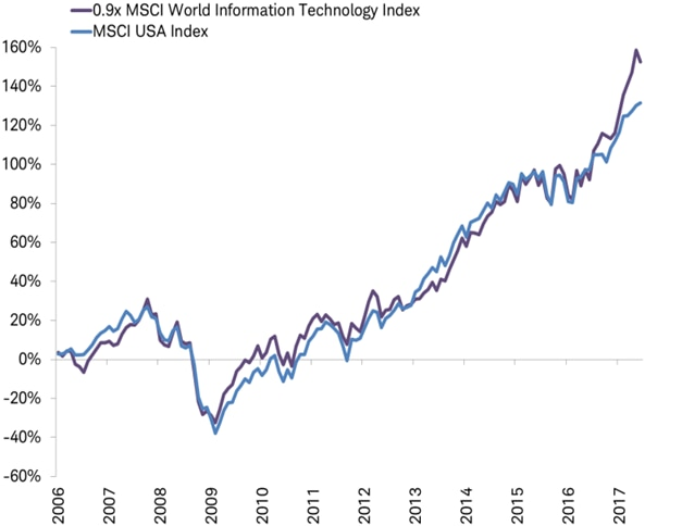 MSCI USA Index and World Tech Index