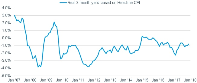 : Real interest rates—or the actual rate after adjusting for inflation—on three-month Treasuries have finally started creeping out of negative territory and could soon turn positive.