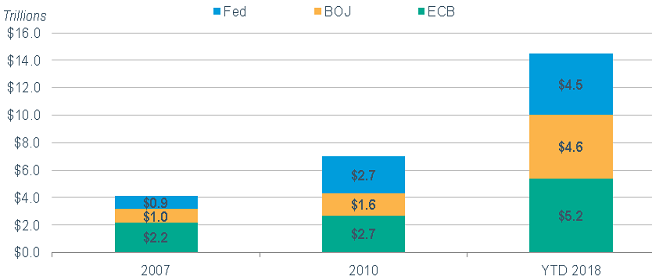 The combined assets of the Fed, BOJ and ECB came to just over $4 trillion as recently as 2007. They now stand at more than $14 trillion.