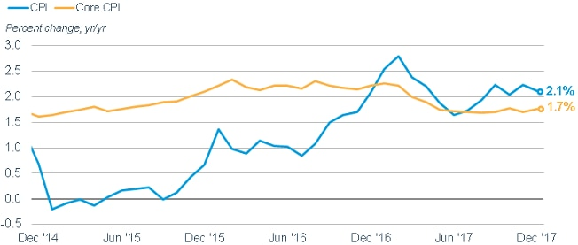 The dip in inflation in 2017 could lead to a rise in the CPI this year. The CPI was at 2.1% in December, while Core CPI was 1.7%.