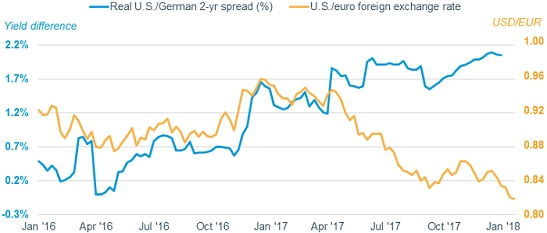 The difference in the inflation-adjusted real yield between U.S. and German two-year bonds has widened over the last few months, even as the dollar has weakened against the euro.