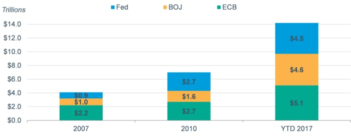 Total assets at the Fed, Bank of Japan and ECB are now more than three times as high as they were in 2007.