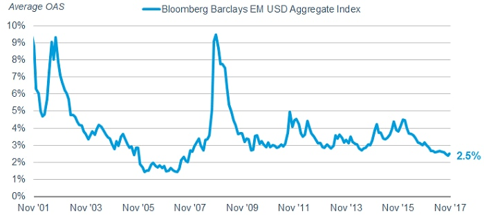 The spread between EM U.S. dollar-denominated bonds and U.S. Treasuries is around 2.5%, not far from the historic lows touched before the financial crisis.