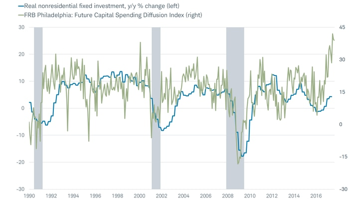 Philly Fed Capex