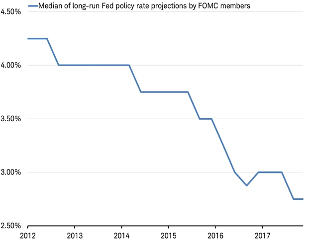 Long-run Fed policy projections