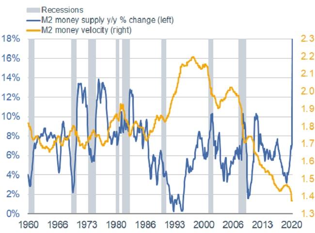 M2 Money Supply vs. Velocity