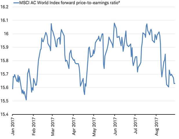 Price-to-earnings ratio ended August near lows for the year