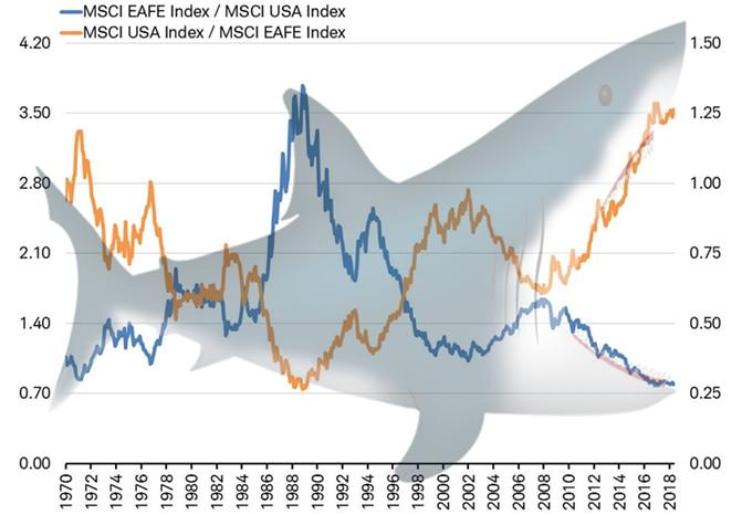 MSCI EAFE Index vs MSCI USA Index