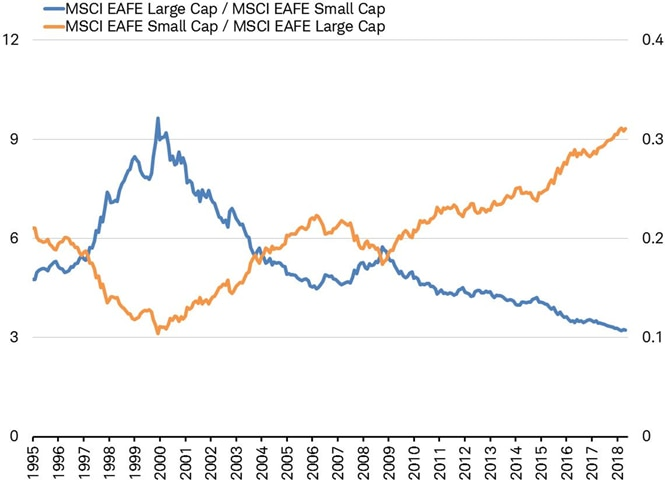 MSCI EAFE Large cap relative to MSCI EAFE Small cap