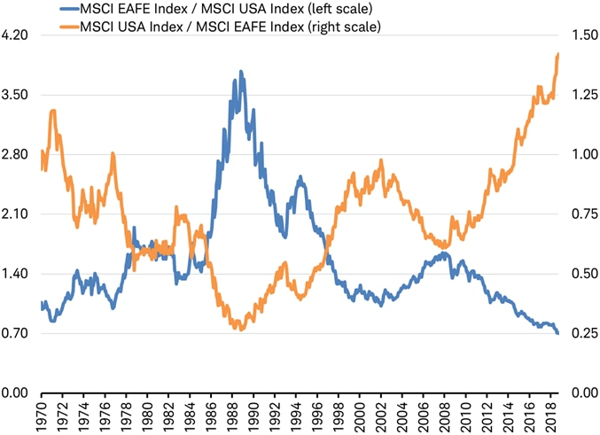 MSCI EAFE against MSCI US vs MSCI US against MSCI EAFE