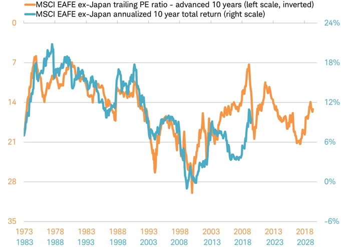 MSCI EAFE ex-Japan PE ratio vs total return