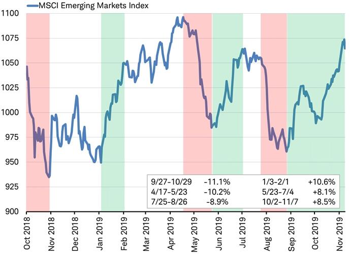 MSCI EM Index