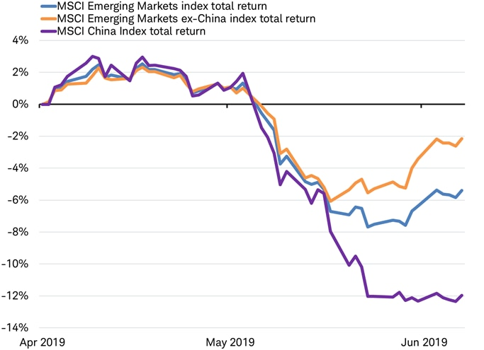 MSCI EM vs EM less China vs China