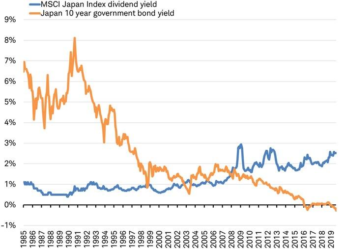 MSCI Japan dividend yield vs Japan 10-year yield