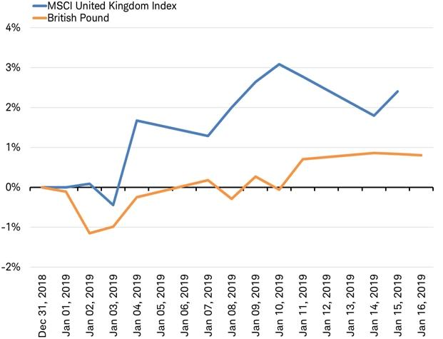 MSCI UK Index vs Pound